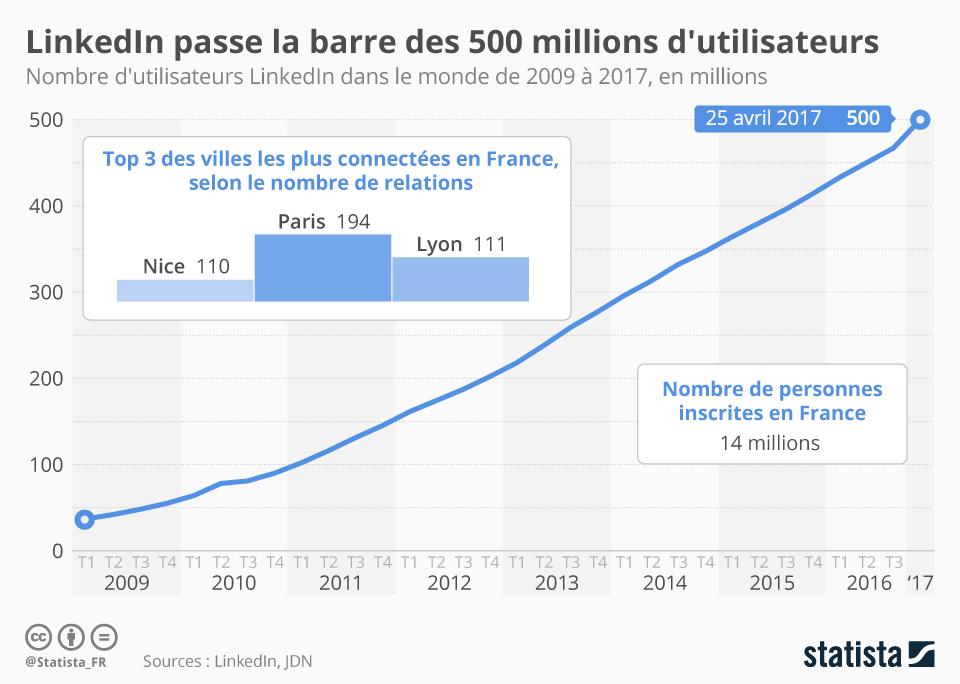 graphique-Statista-Linkedin