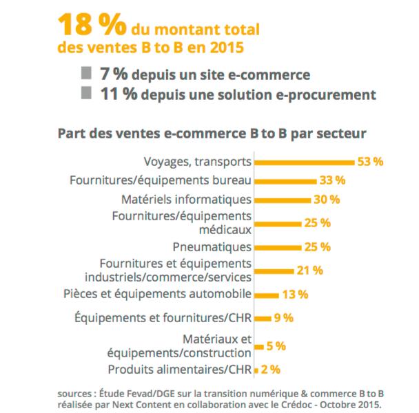 E-commerce-B2B-par-secteur