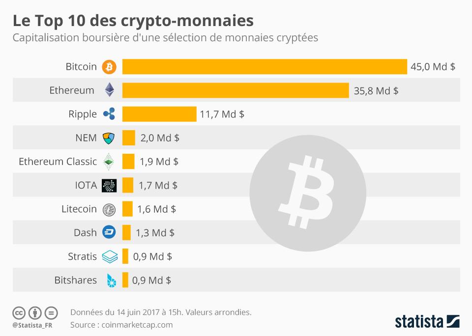 Top-10-des-crypto-monnaies
