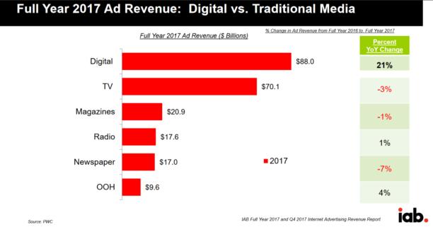Revenus-publicitaires-mondiaux