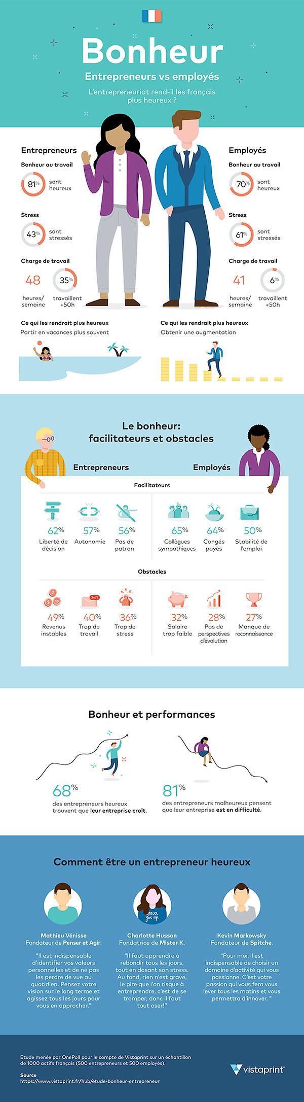 entrepreneurs-salaries-heureux