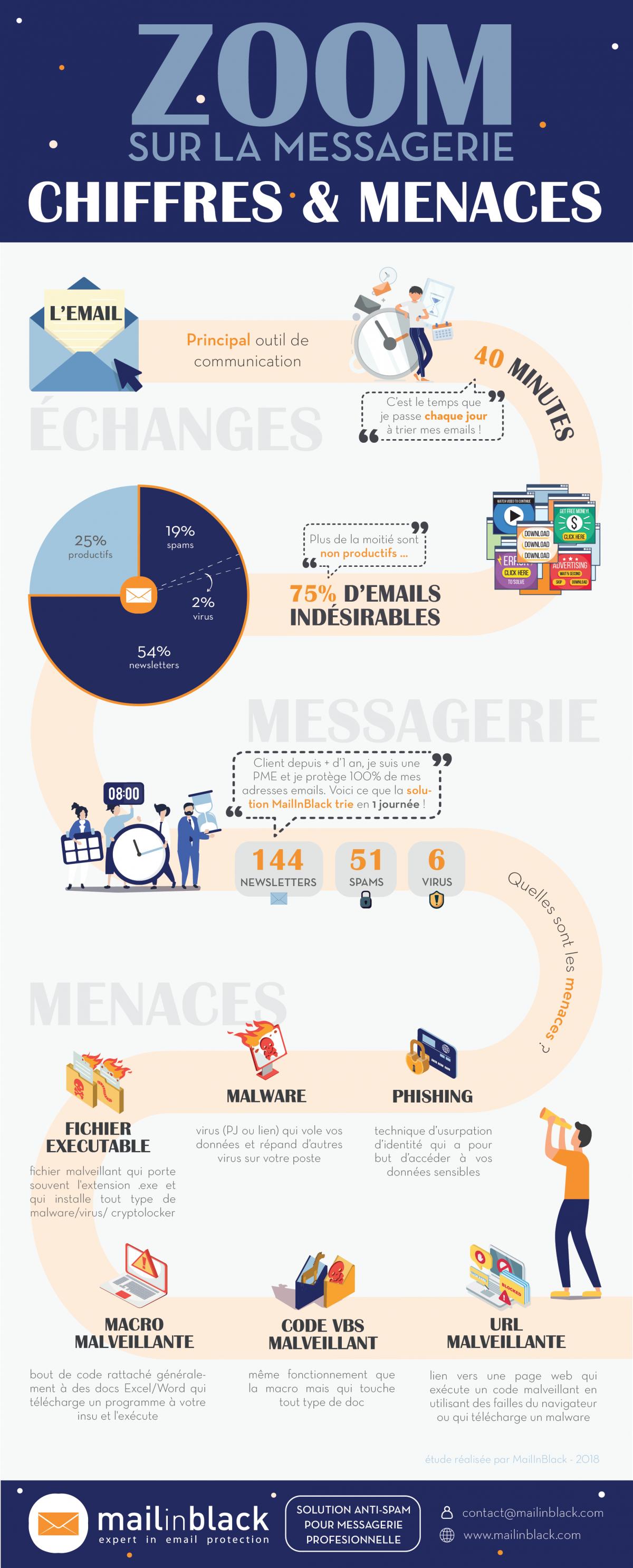 e-mail-zoom-sur-la-messagerie